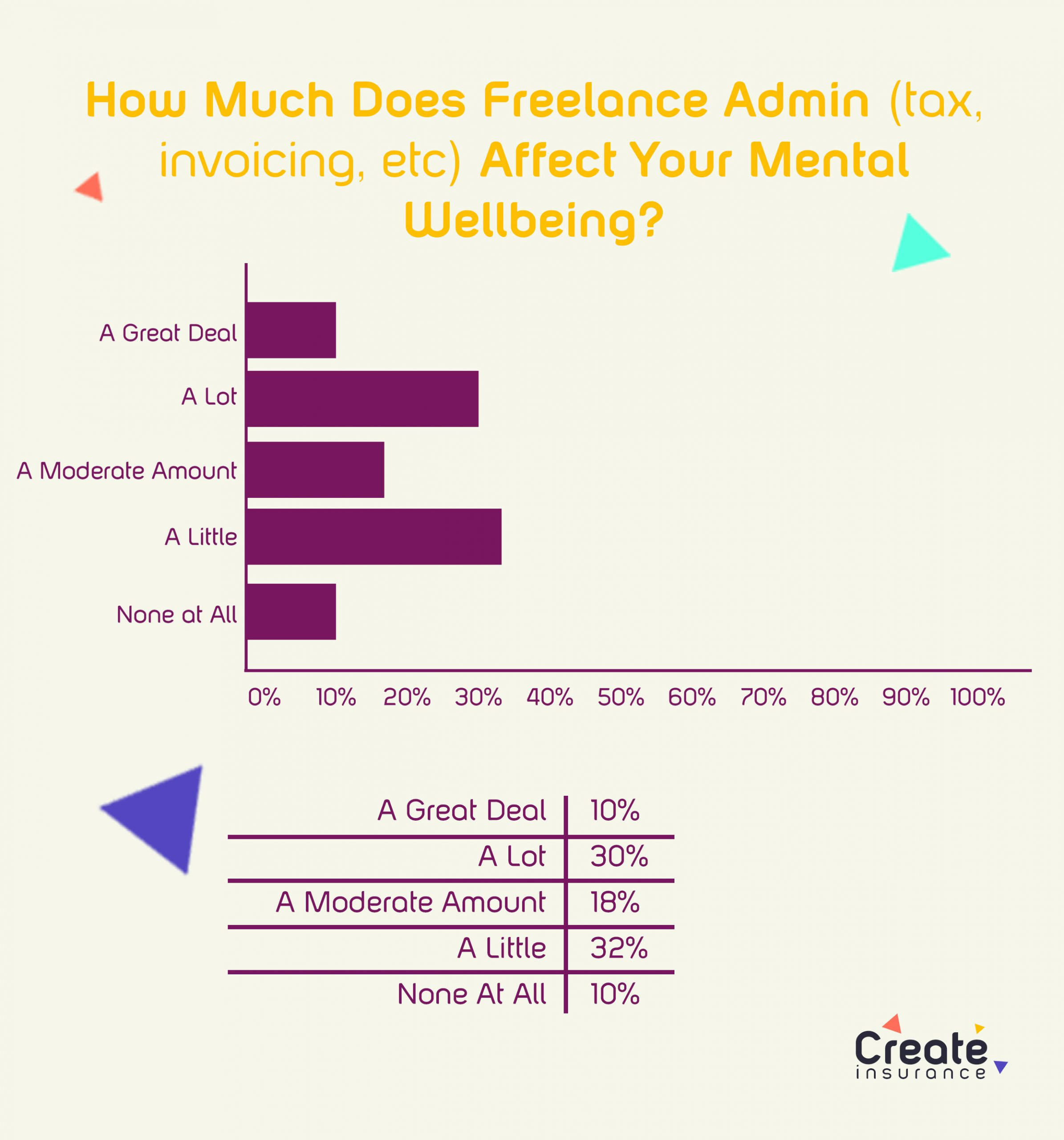 freelance admin affect wellbeing